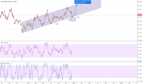 TCS: Ready for next jump?