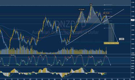 AUDNZD: Short (SELL) opportunity