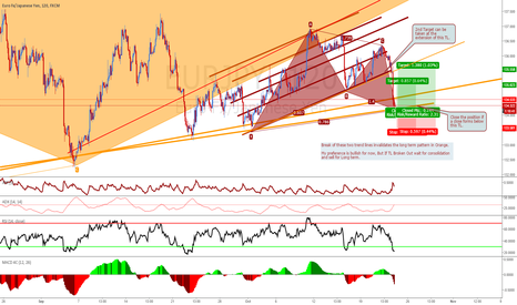 EURJPY: A nice Gartley Pattern on EURJPY with TL support.