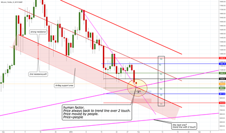 BTCUSD: BTC/USD. Back to test and new Support.