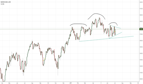 XJO: XJO.ASX HEAD & SHOULDERS PATTERN AND SYMMETRICAL TRIANGLE
