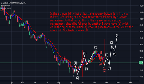 DXY: DXY: Possible Direction