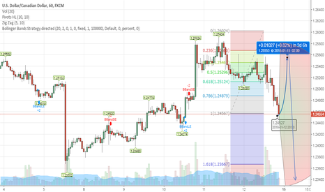 USDCAD: USDCAD Projections, forcast Asia opening session