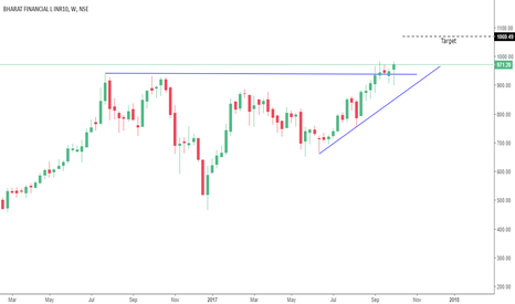 BHARATFIN: Long on drop or CMP
