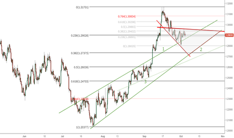 EURUSD: Defined consolidation area