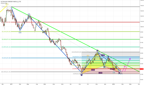 DXY: DXY Long!