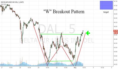 DAL: DAL Day Trade Pattern
