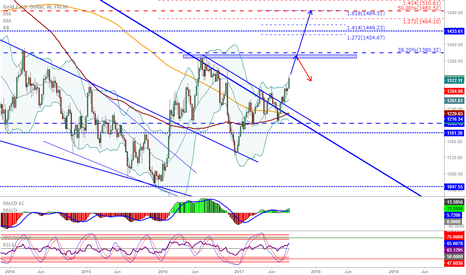 XAUUSD: XAU/USD: Breakout, next possible stop around 1380...