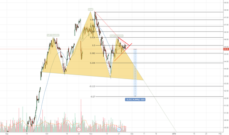 DFS: head and shouldes... and 0.618 fib retracement ....300 PIPS IDEA