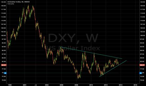 DXY: USD big move coming