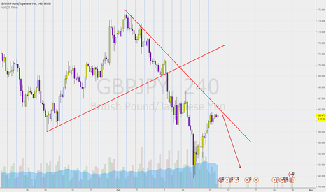 GBPJPY: GBPJPY get ready to short.