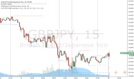 GBPJPY: LOTUS 15M STRATEGY