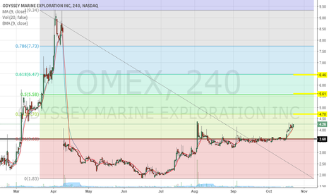 OMEX: Entry $4.20, 3 take profit levels.