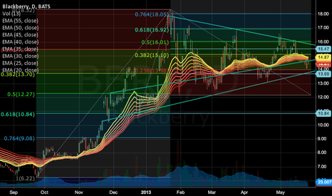 BBRY: BBRY Wedge>> Long/Short possibilities