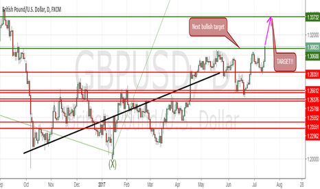 GBPUSD: GBPUSD (Showing real bullwark promise!!!)