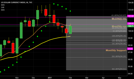 DXY: Monthly Trend remains up