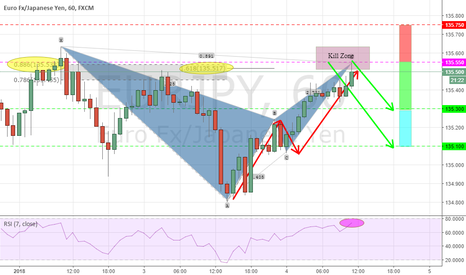 EURJPY: POTENTIAL BEARISH BAT
