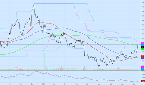 HLX: $HLX 200D HIGH AND ABOVE 200MA