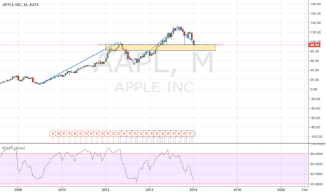 AAPL: Apple is on a strong structure that might be used as support