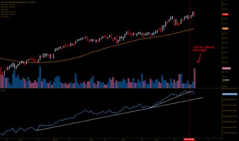 IYR: had huge volume today as well. More distribution. $SPY $QQQ $IWM