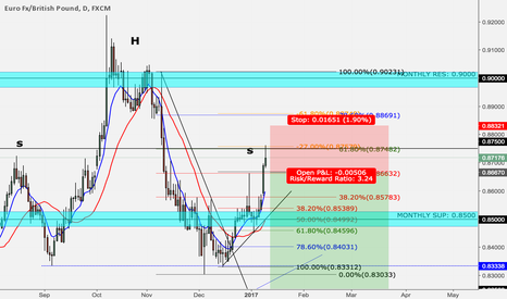 EURGBP: EUR/GBP Potential short comming up!