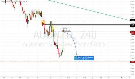 AUDNZD: AUDNZD holds after no change RBA retained rate