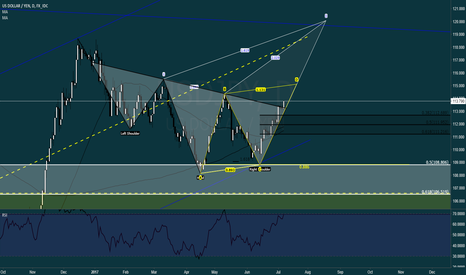 USDJPY: $USDJPY (UPDATED) ABCD at 115.070 (YELLOW)