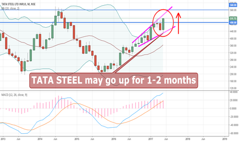 TATASTEEL: TATA STEEL may go up for 1-2 months