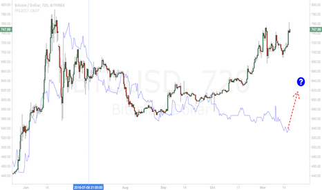BTCUSD: Will fed follow bitcoin?