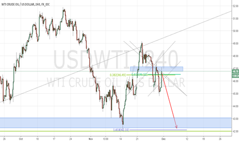 USDWTI: OIL Pullback to the 0.618