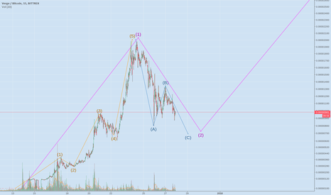 XVGBTC: XVG BTC NEARING END OF CORRECTION WAVE, BEGINNING NEXT WAVE