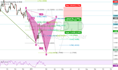 GBPUSD: Potential Cypher GPUSD
