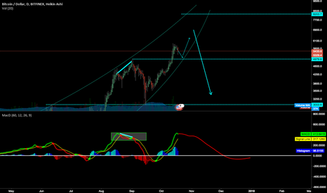 BTCUSD: JUst see