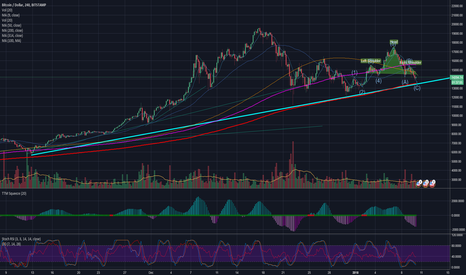 BTCUSD: Bitcoin buying opportunity coming up!