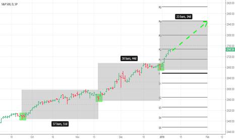 SPX: S&P 500: Parabolic Stock Market Going Parabolic