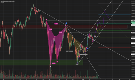 BTCUSD: BTCUSD Bullish Channel