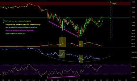 BTCUSD: BTC Identfying the Bottom and New Price Targets