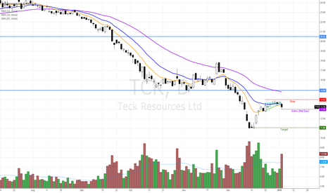 TCK: TCK - Bearish if continue lower