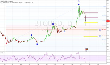 BTCUSD: BTCUSD passed my w4 targets, moving on to w2