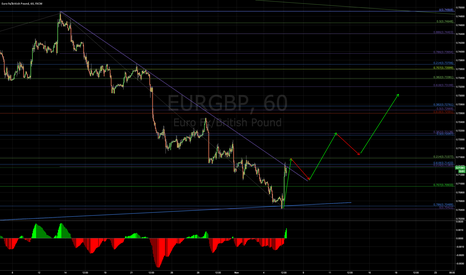 EURGBP: Let's see if it breaks the trend line and continuse up!