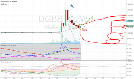 DGBBTC: up
