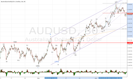 AUDUSD: AUDUSD Wave iii completed and consolidation ahead