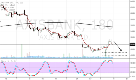AXISBANK: short axis bank ltd