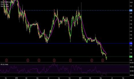 EGLT: EGLT going long, good zone to buy.
