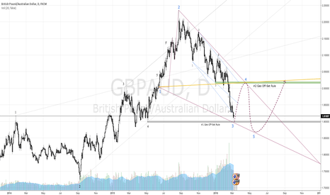 GBPAUD: $GBPAUD Wolfe Wave and Geo Off-Set Rule