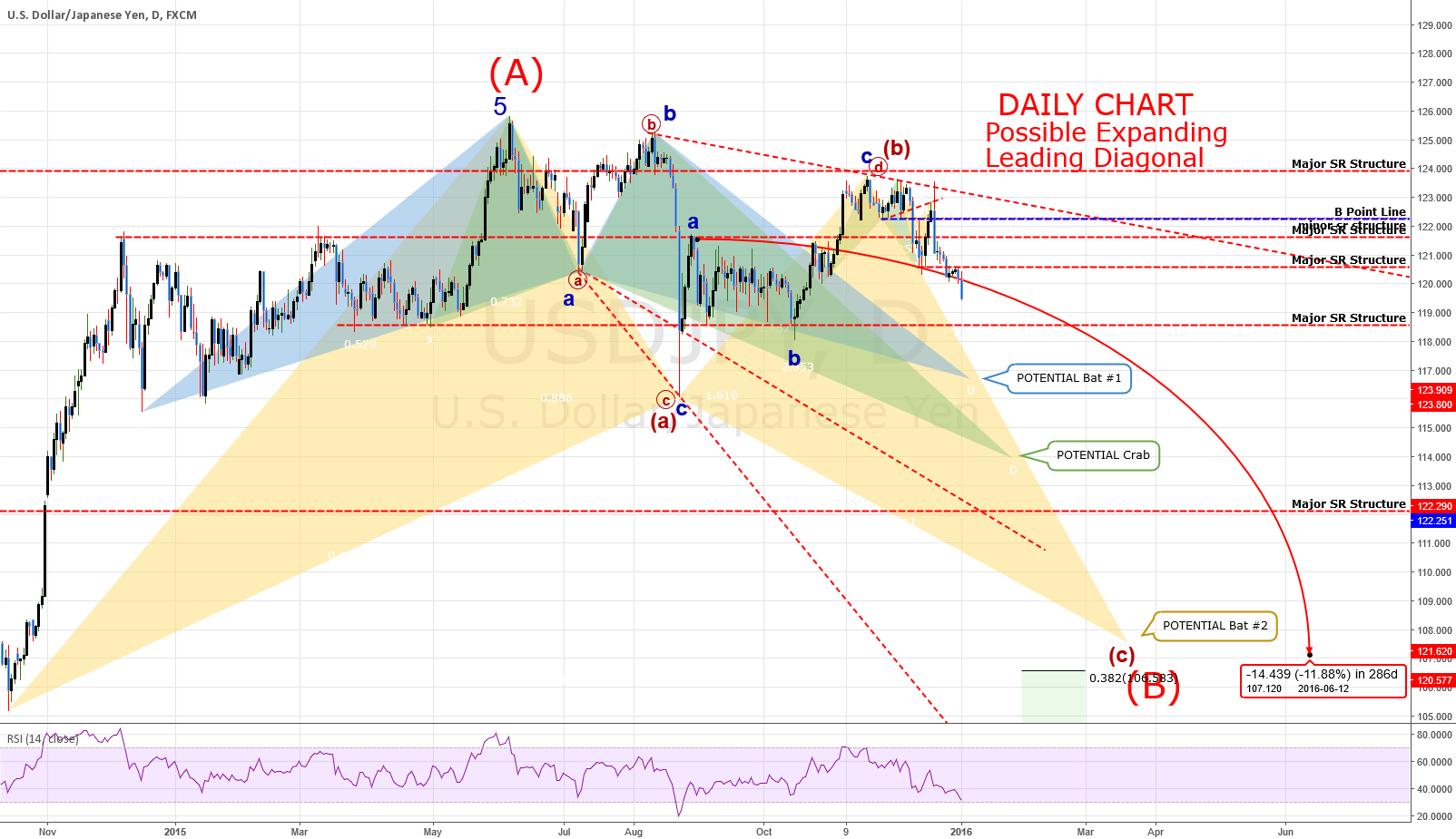 """DAILY Chart: USDJPY: """"The Fall"""""""