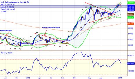 USDJPY: USDJPY   Sell Weekly Chart