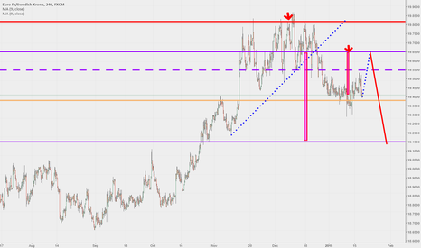 EURSEK: eursek waiting to sell
