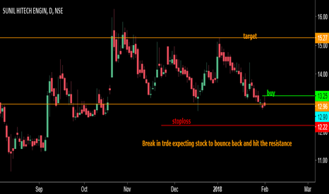 SUNILHITEC: Short term trade expecting price to bounce back