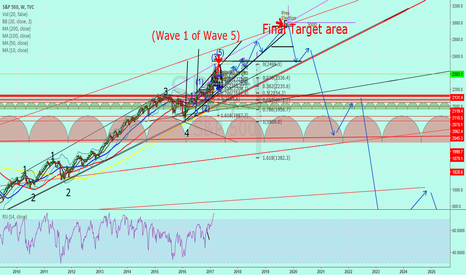 SPX: SP500 March 5th 2017